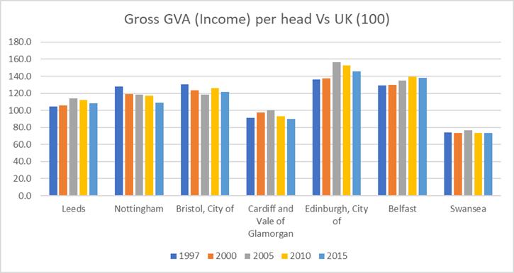 GVA Swansea V UK Cities